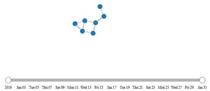 How to Build Interactive Network Graph in D3 js